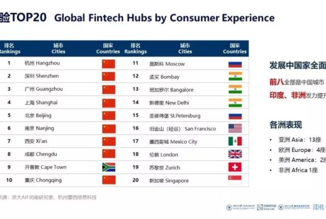 Chinese Cities Dominate New Fintech Index